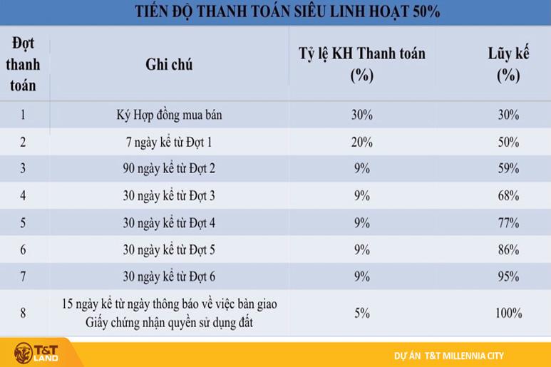 tien do thanh toan 50 millennia Top 1 Dự Án Nam Sài Gòn: T&T City Millennia Long Hậu